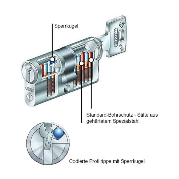 ABUS V14 Zylinderquerschnitt