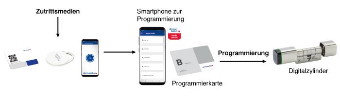 dormakaba evolo smart Programmierung