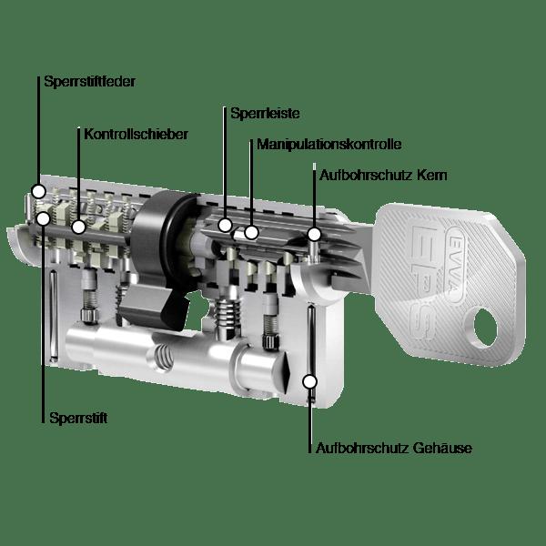 EVVA EPS-5 Zylinderquerschnitt