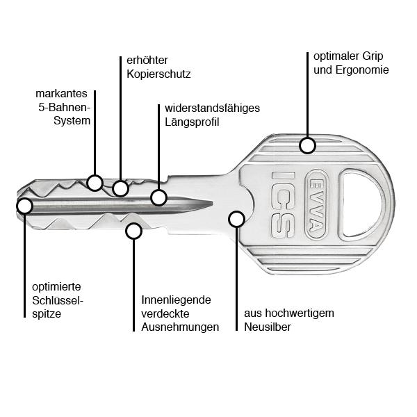 EVVA ICS Schlüsselkurve