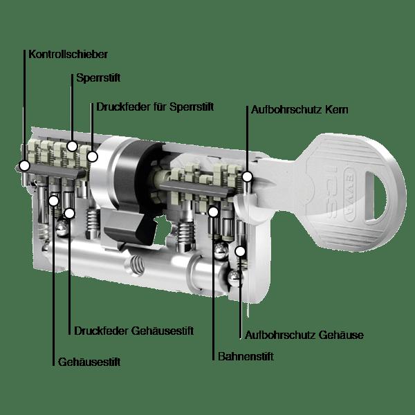 EVVA ICS Zylinderquerschnitt