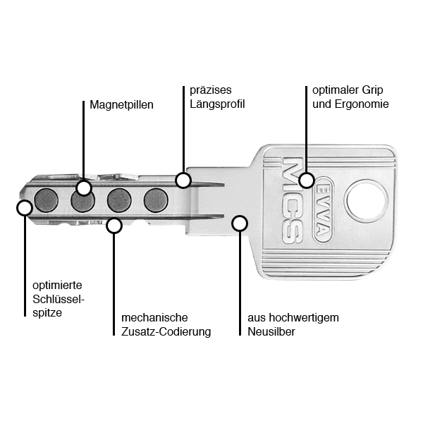 EVVA MCS Schlüsselkurve
