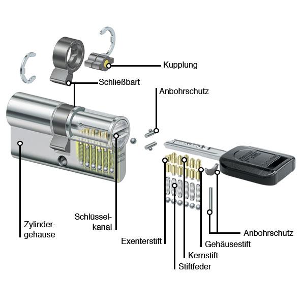 IKON R10 RWS Zylinderquerschnitt
