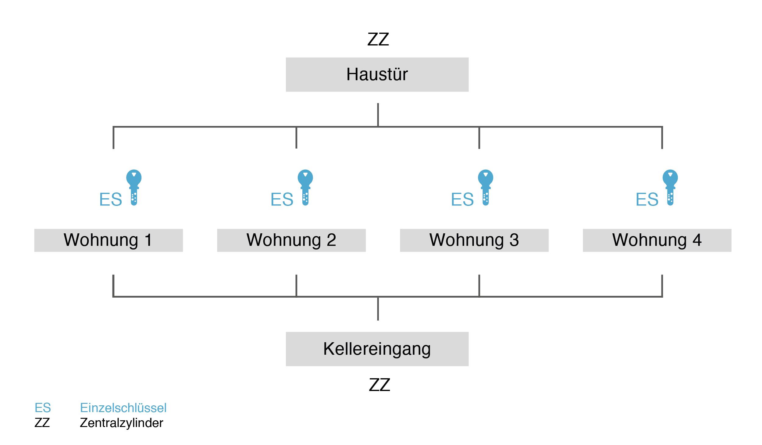 Zentralschloss-Anlage