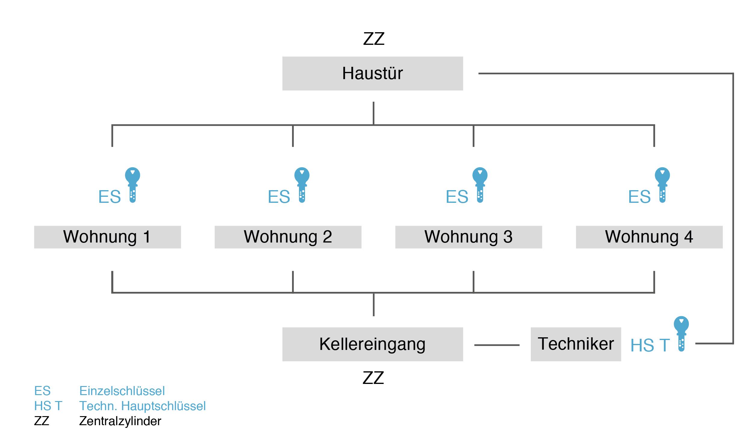 Zentral-Hauptschlüssel-Anlage